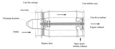 Michael Fuchs Hybrid Turbine Engine Study
